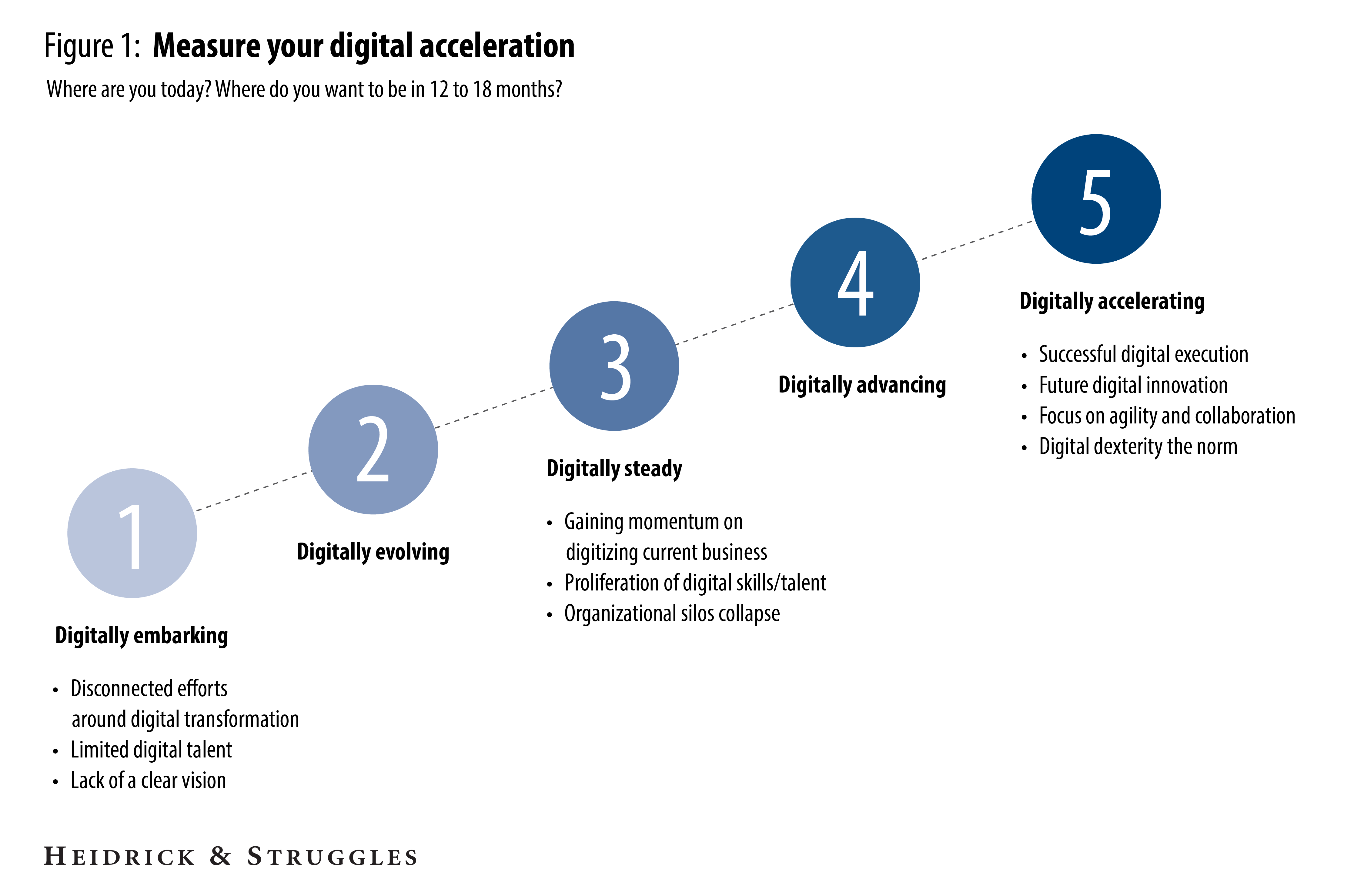 Digital acceleration: The right C-suite expertise